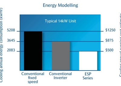 ESP Series is up to 60% more efficient than other technology